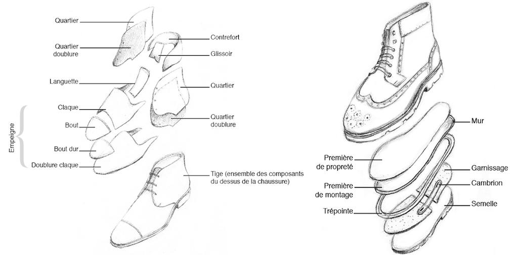 différentes parties chaussure