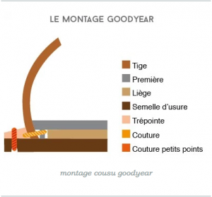 montage chaussure goodyear