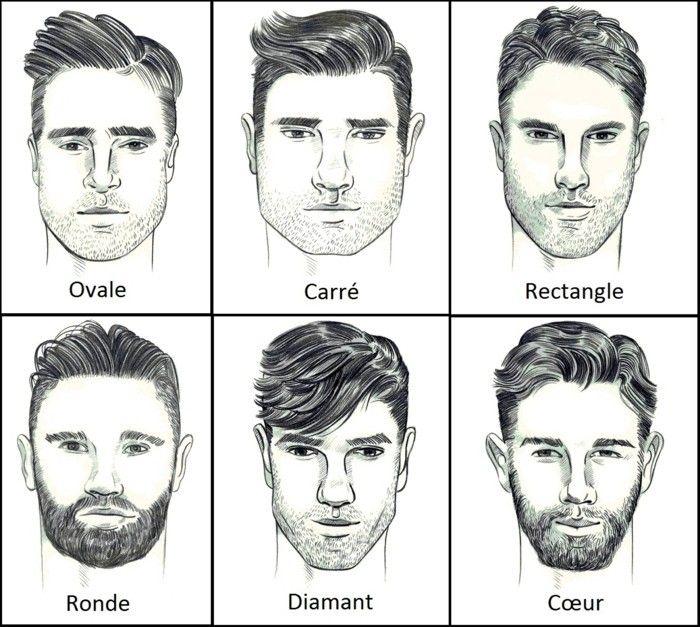 les différentes formes de visage homme